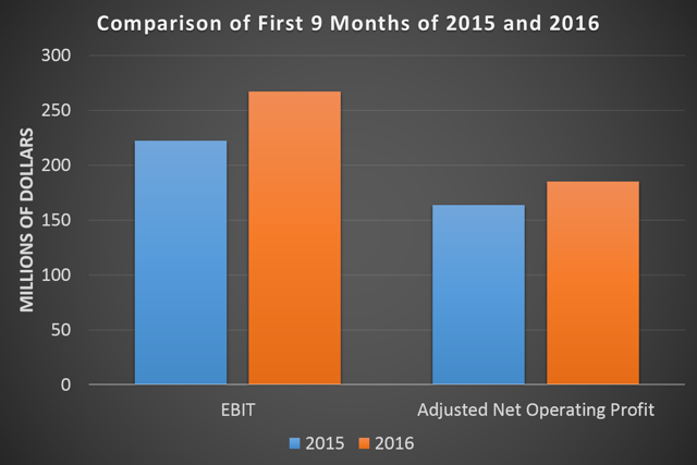 Comparison of JHX earnings year-over-year. (Source: Author)