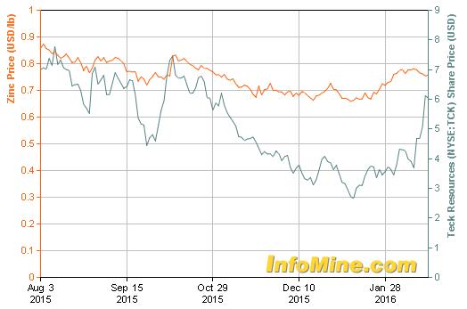 TCK.B and Zinc Price Chart