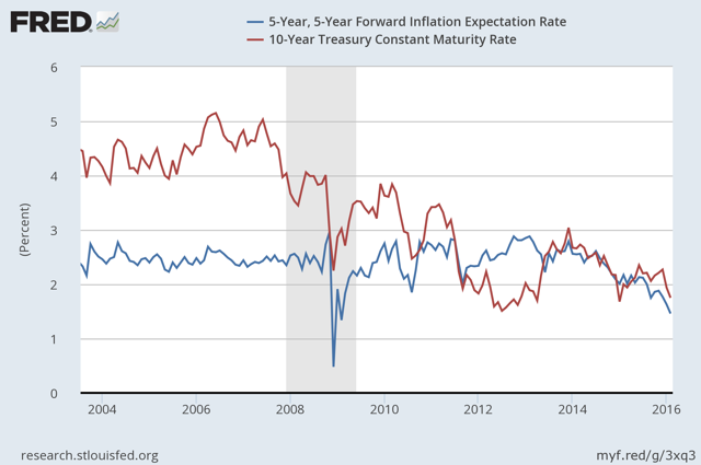 Inflation Expectations and Ten Year Treasury Yields
