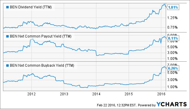 BEN Dividend Yield (<a href=