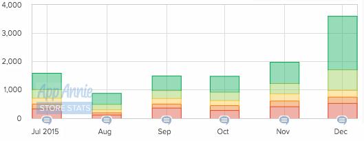 Fitbit reviews Q4 2015