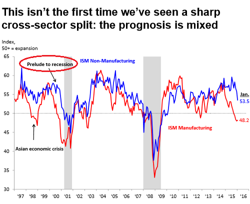 US-ISM-manufacturing-service-1997_2016-01
