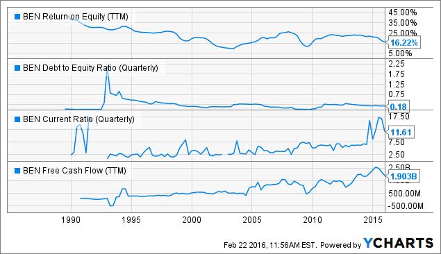 BEN Return on Equity Chart