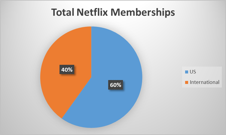 netflix business risks The collapse of the negotiations between netflix and starz entertainment confirms who has the upper hand in the streaming video business: content providers.