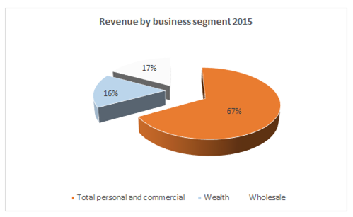 Revenues by business segment
