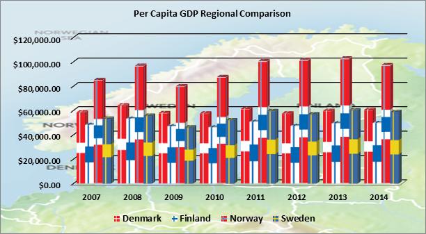 Per Capita GDP Regional Comparison Column Chart