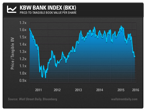 KBW Bank Index (BKX): Price-to-Tangible Book Value Per Share