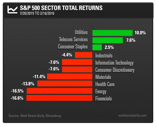 S&P 500 Sector Total Returns: 7/20/2015 to 2/18/2016