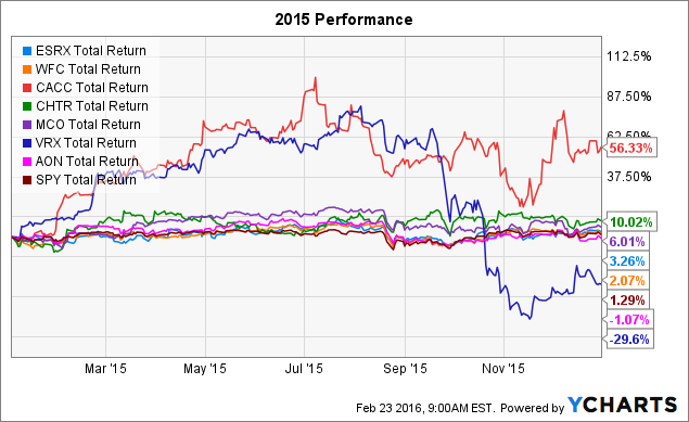 ESRX Total Return Price Chart