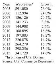 Web Sales Table