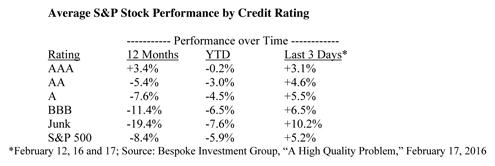 Stock Performance by Credit Rating Table