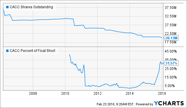 CACC Shares Outstanding Chart