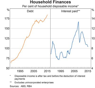 3-household debt