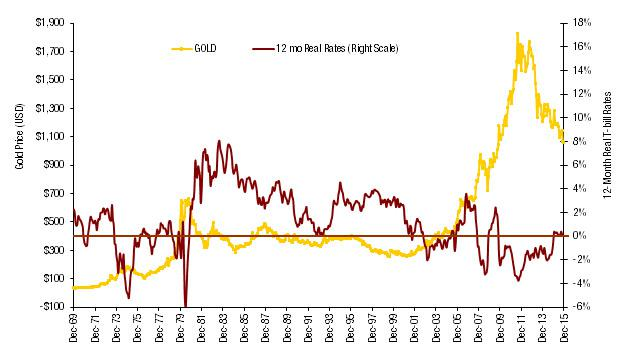 Gold-Lower-Interest-Rates