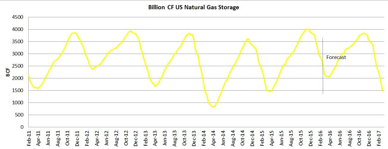 2016 Oil And Natural Gas Production And Storage Forecasts ...