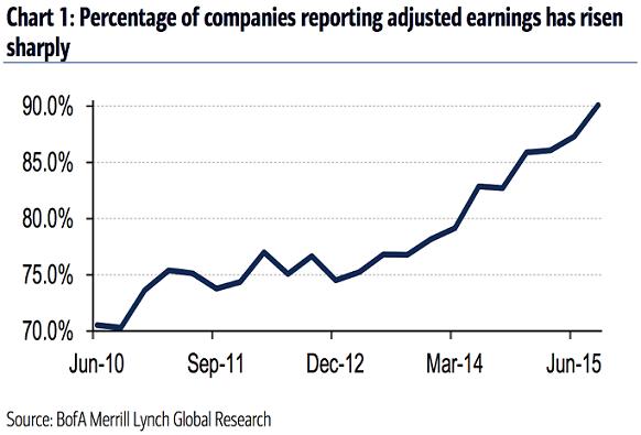 Adjusted-Earnings Bank of America