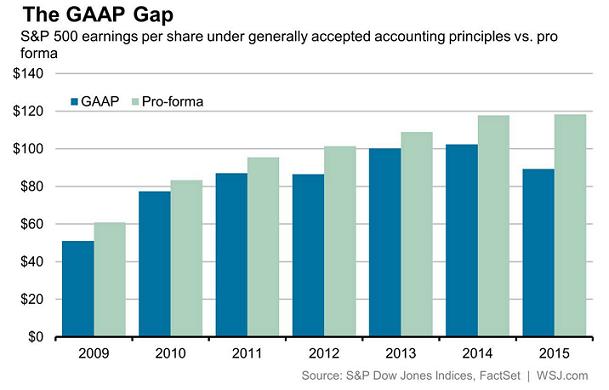 Fact Set GAAP gap