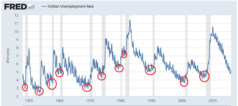 148407f370eec5 If you look at the long-term chart of Unemployment Rate, you can see that a  significant multi-year (even multi-decade) bottom in the Unemployment Rate  ...