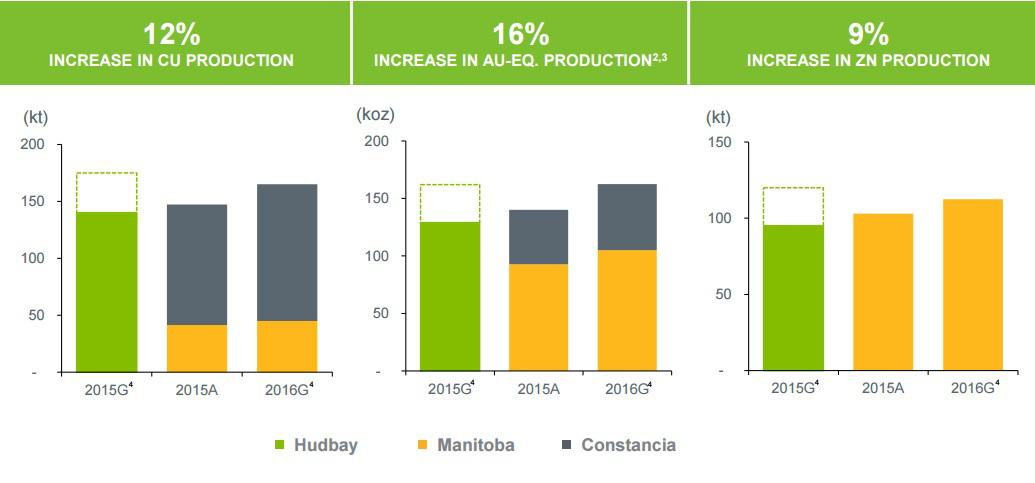 HudBay Minerals: The Net Debt Is The Elephant In The Room - Hudbay ...