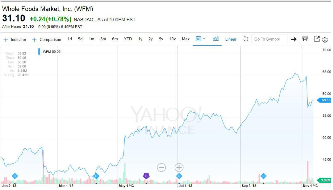 Whole Foods Market Stock Split