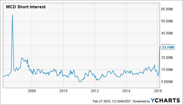 McDonald's Corporation Stock Price and Value Analysis