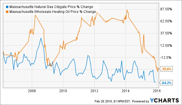 Heating Oil In Relation To Natural Gas