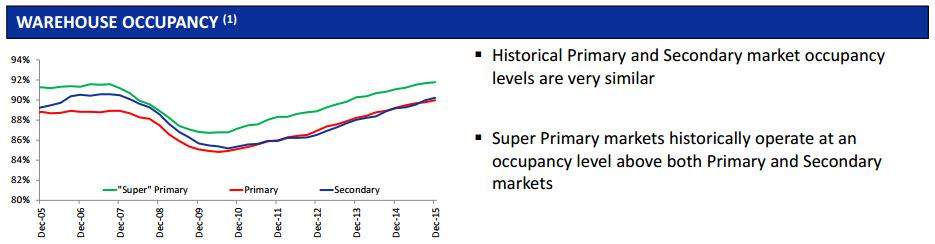Target markets primary secondary tertiary