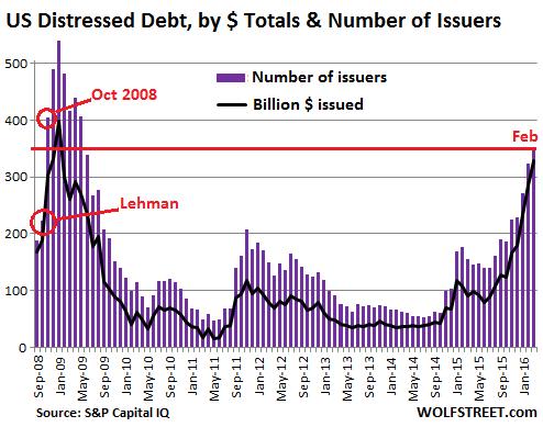 US-SP-Distressed-dollar+issuers=2008-2016-02