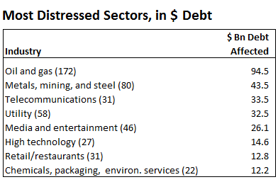 US-SP-Distressed-sectors-dollar-debt-2016-02