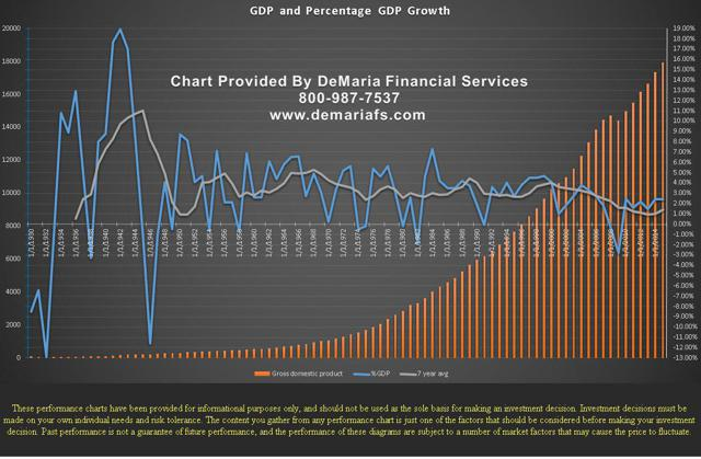 GDP Growth DeMaria Financial Services
