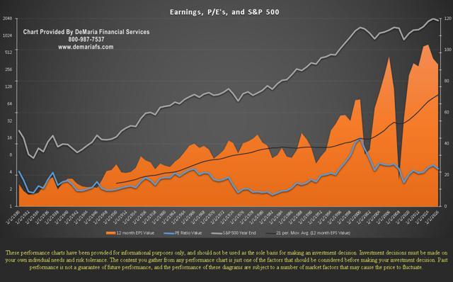 Earnings and PE