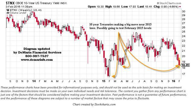 $TNX 10 year Treasury Yield DeMaria Financial Services