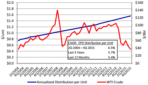 EPD distribution growth