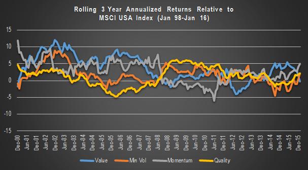 Factor Rolling Relative Returns