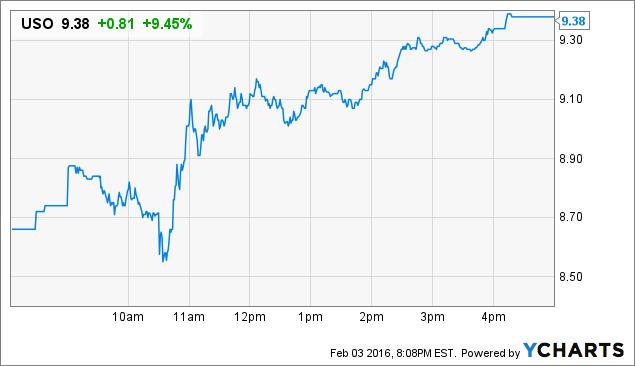 USO Price Chart