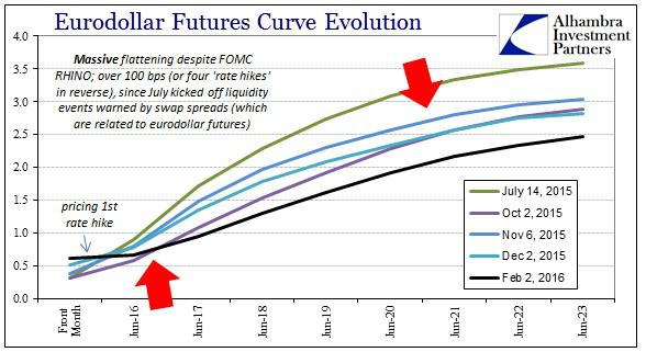 ABOOK Feb 2016 RHINO Eurodollar Futures