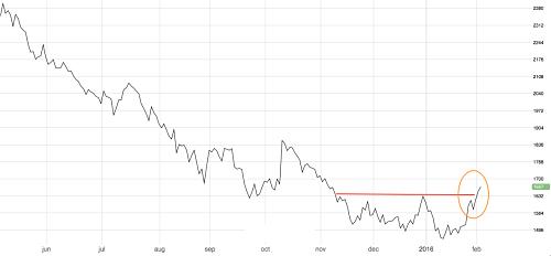 Zinc Hits three-month high