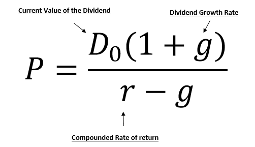 Finding the Rate of Return