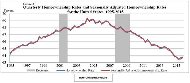 Quarterly Homeownership Census Bureau 1/28/2016