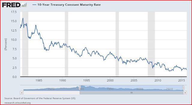 Historical Bond Yields