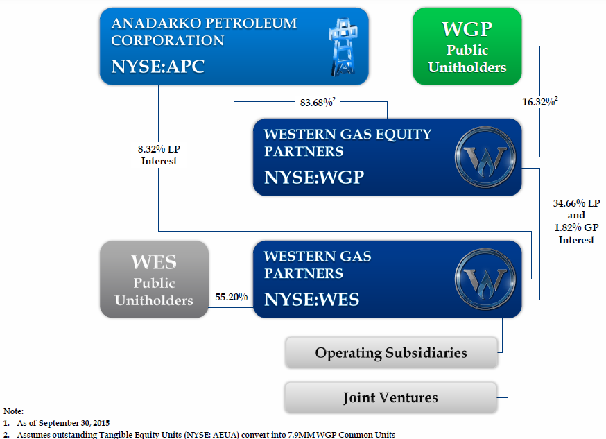 Western Natural Gas Stock