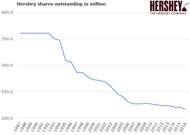 Hershey shares outstanding
