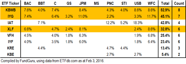 Stocks Coverage