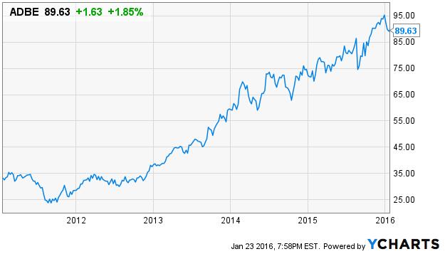 Adobe 5 year chart