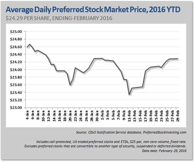 Preferred stock maturity date