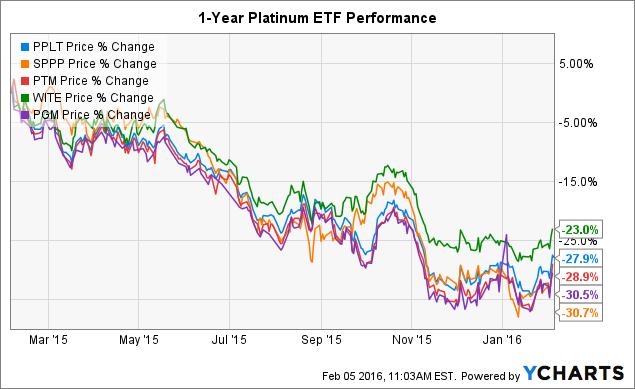 PPLT Chart