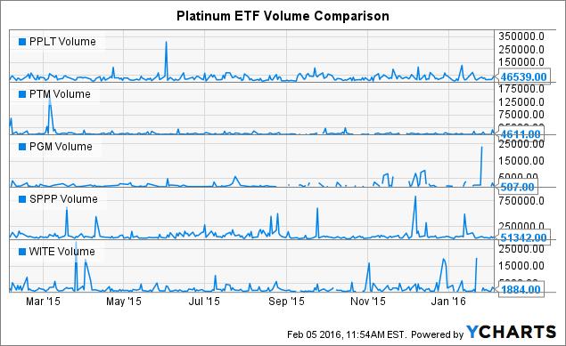 PPLT Volume Chart