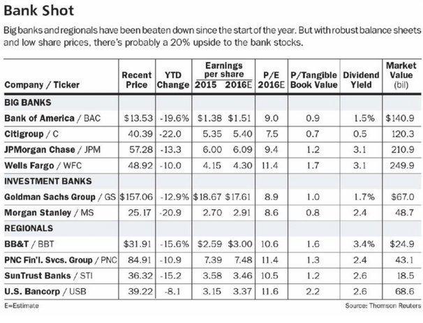 Bank stock valuations 1-31-16.jpg
