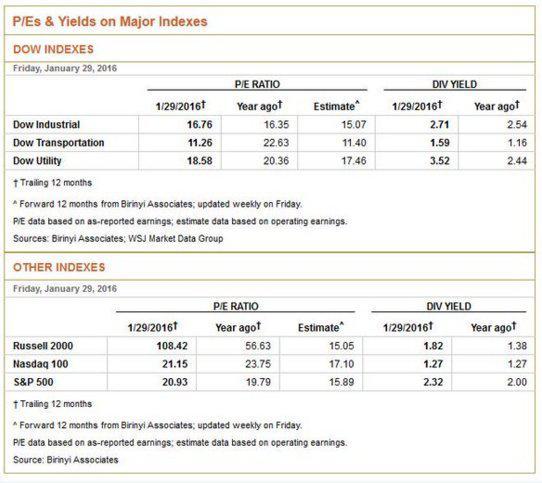 PE & Yields 1-31-16.jpg