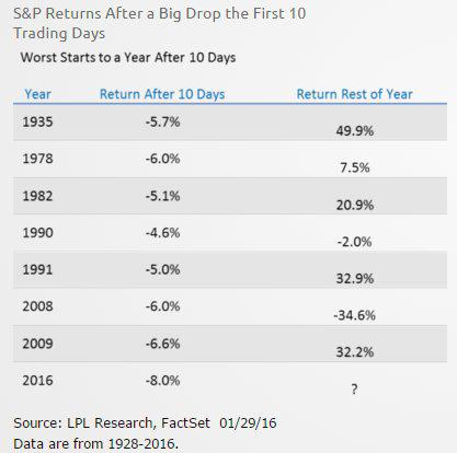 S& P after large drops in Jan 2-1-16.jpg